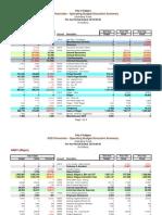 Mayor's Office Budget January 1, 2012 - September 30, 2012