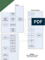Flowchart Aktivitas QC dan Produksi