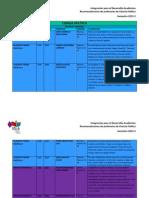 Recomendaciones para Ciencia Política. Semestre 2013-2
