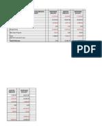 RRRA Budget 2011 - 2012