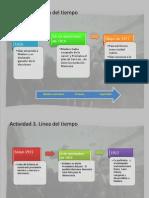 ACTIVIDAD 3 LINEA DEL TIEMPO