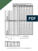 TABLA DE CAPACIDADES DE DISTRIBUCION DE CONDUCTORES TW Y TTU,  208-120V 60HZ