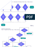 2008 Bonus Depreciation Flowcharts