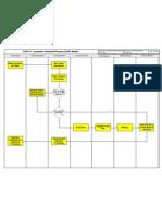 Customer Oriented Process