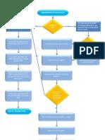 Pag-Ibig Registration Flow Chart