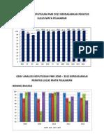 Graf Analisis Keputusan PMR 2012
