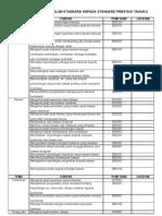 Senarai Semak Evidens DST THN 2