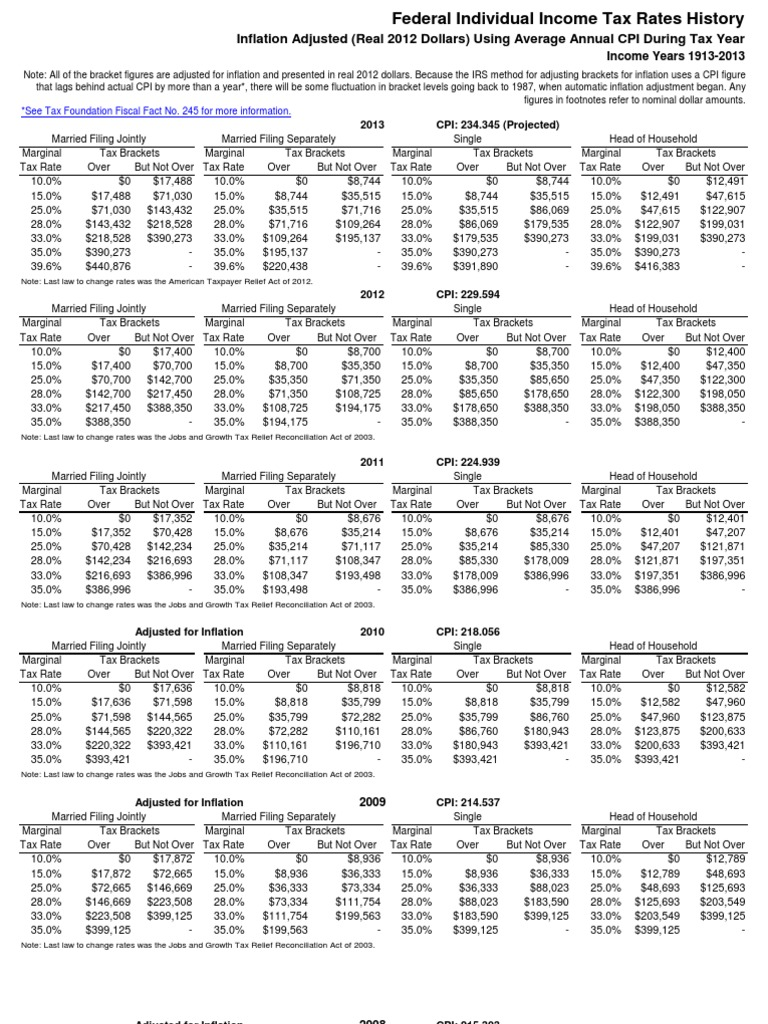 Federal income tax rates history real 2012 dollars 1913 2013 federal income tax rates history real 2012 dollars 1913 2013 tax bracket tax rate sciox Images