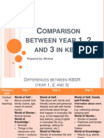 KBSR Differences