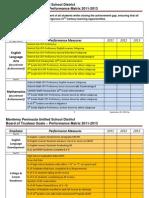 MPUSD Board of Trustees Goals & Performance Matrix 2011-2013