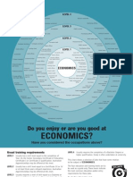 Economics Bullseye Chart