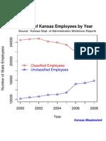 Kansas Employees by Year