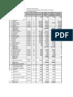 Annexure budget