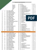Resultats Course 10- 2012