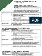 Loan Waiting Periods.pdf