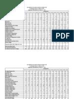 Résultats du SC cuvée 2012