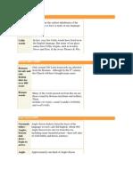 English Language Timeline