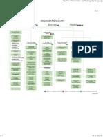 Bluestar Organisation structure