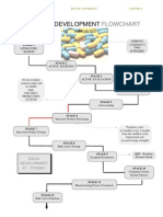 Pharmaceutical PRODUCT DEVELOPMENT FLOWCHART