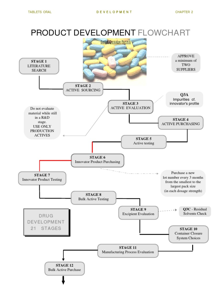 Pharmaceutical product development flowchart nvjuhfo Choice Image