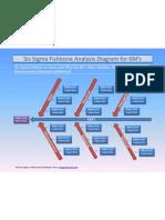 Six Sigma Fishbone Analysis Diagram 6Ms Template