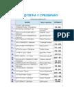 Poslovni telefonski imenik srbobranske opštine