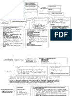 Flowchart for Contract Law
