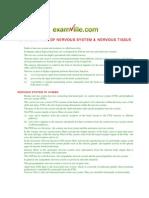 FUNDAMENTALS OF NERVOUS SYSTEM & NERVOUS TISSUE