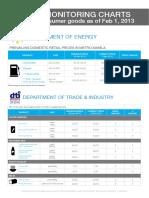 PH Price Monitoring