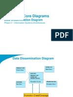 TOGAF 9 Template - Data Dissemination Diagram