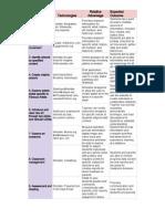 relative advantages  - sheet1
