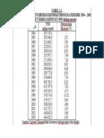 gdp atas dasar harga konstan tahun 1993