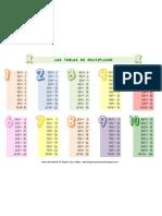 Poster Tablas de Multiplicar