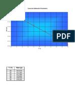 Calibración Picnómetro