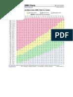 body mase index chart