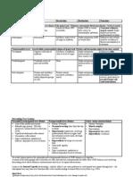 Neurology Notes