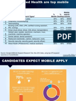 Top Ten Mobile Job Searches