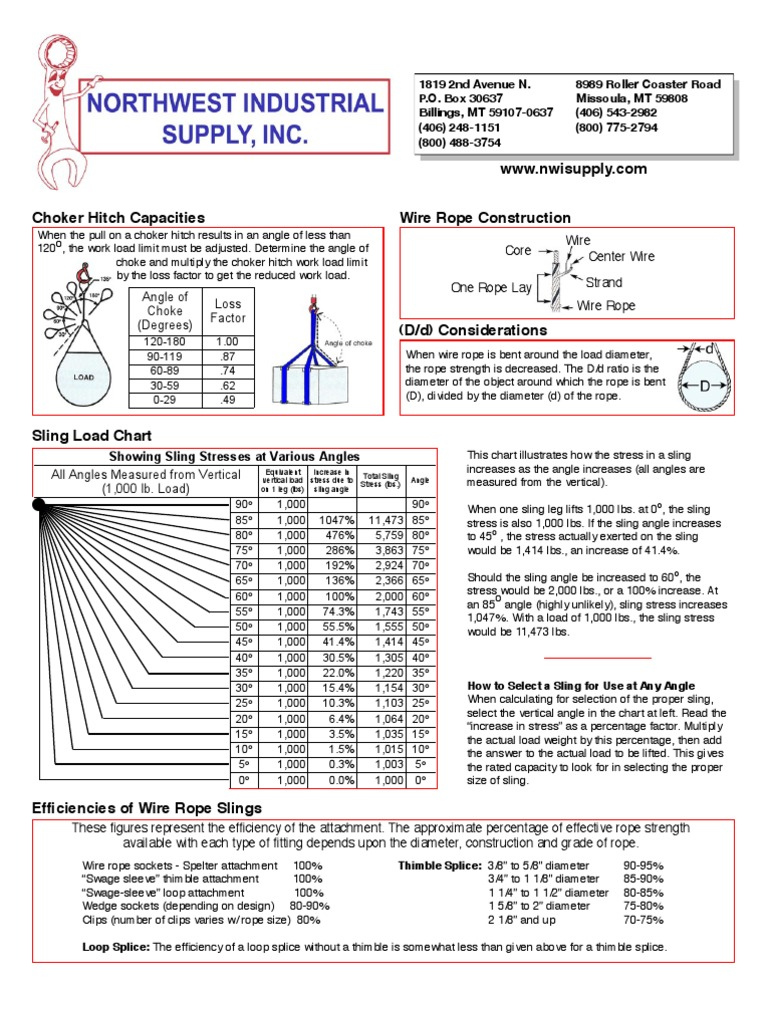 Amazing Wire Rope Strength Chart Ideas - Electrical Circuit ...