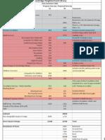 Building Program Table
