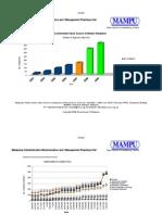 OSCC MAMPU Adoption Chart as at 13.02.09