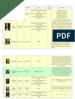 Lista y Frases de Presidentes Del Ecuador