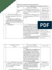 Bangkok Administration Act (Amendment Draft)