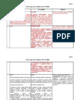 Tabel ComTabel comparative modificari OUG 342006parative Modificari OUG 342006