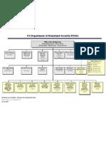 FEMA Leadership Org Chart - 01 21 09