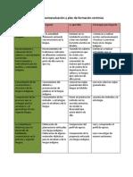 Características del perfil como parte del campo de formación específica