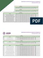 CD Acrobática Resultados 2013