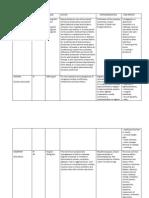 Drug Study - HYDROCORTISONE, DIAZEPAM, DIGOXIN etc