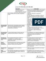 ISO9001-2008Comparison