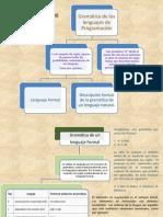 Gramatica de Los Leng Programacion