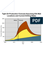 Shale Gas & Oil Production Figures (Drill, Baby, Drill)